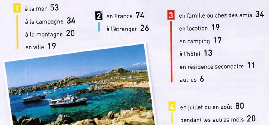 Урок 33 Les Français en  vacances